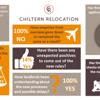 infographic on right to rent